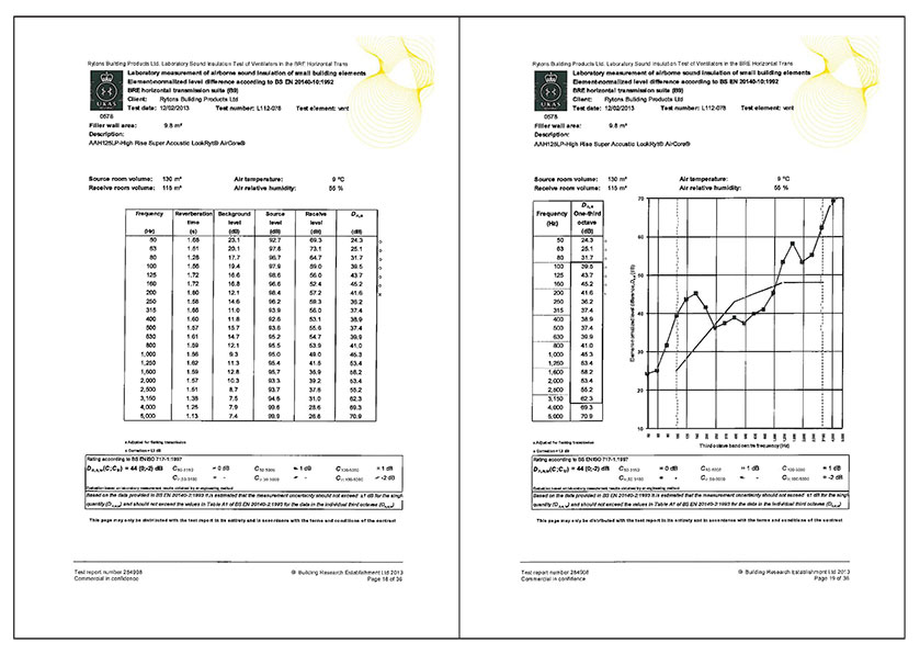 BRE Test Report Rytons Super Acoustic High Rise AirCore AAH125LP