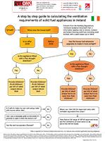 infographic_venting_solid_fuel_appliances_ireland_0914-logo-upda